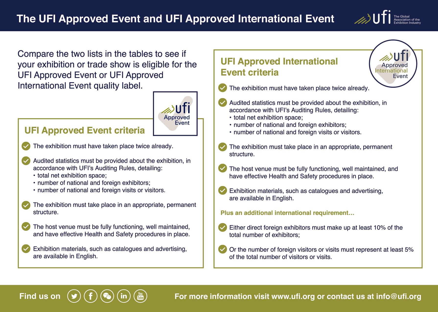 UFI Approved Events – UFI The Global Association of the Exhibition ...